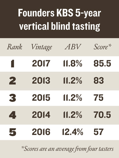 Founders KBS 5-yr vertical tasting results
